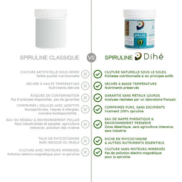 comparaison spiruline Dihe vs classique