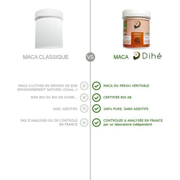 Comparatif entre la Maca bio Dihé et de la maca classique : pure, sans additifs, certifiée bio AB et analysée en France