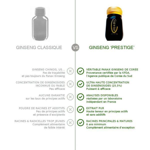 Comparatif du panax ginseng rouge de corée Dihé contre un ginseng classique : Certifié par la KFDA, Ultra concentré, analysé en France, extrait pur, 6 ans d'âge