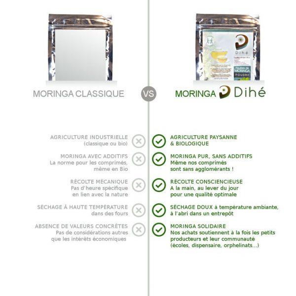 Comparatif entre le moringa bio en poudre Dihé avec un moringa classique : agriculture biologique et paysanne, sans additifs, solidaire