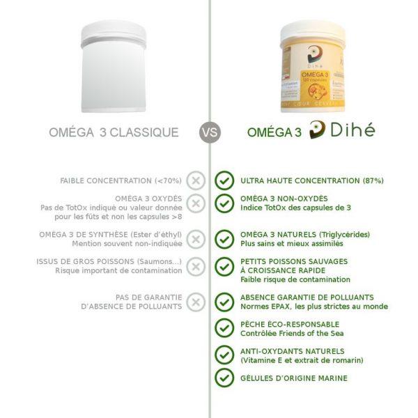 Comparatif des oméga 3 à base d'huile de poisson Dihé avec des oméga 3 classiques : ultra haute concentration, non oxydés, naturels, sans polluants et anti-oxydants
