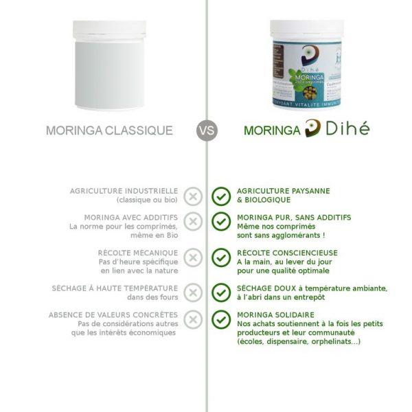 Comparatif du moringa bio Dihé avec un moringa classique : paysanne, biologique, sans additifs, séchage